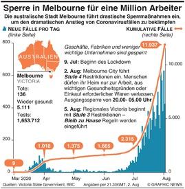 GESUNDHEIT: Melbourne verhängt Sperre für 1 Million Arbeiter infographic