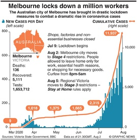 HEALTH: Melbourne locks down a million workers infographic
