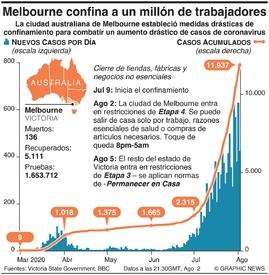 SALUD: Melbourne confina a un millón de trabajadores infographic