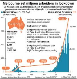 GEZONDHEID: Melbourne zet miljoen arbeiders in lockdown infographic