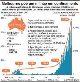 SAÚDE: Melbourne põe um milhão em confinamento infographic