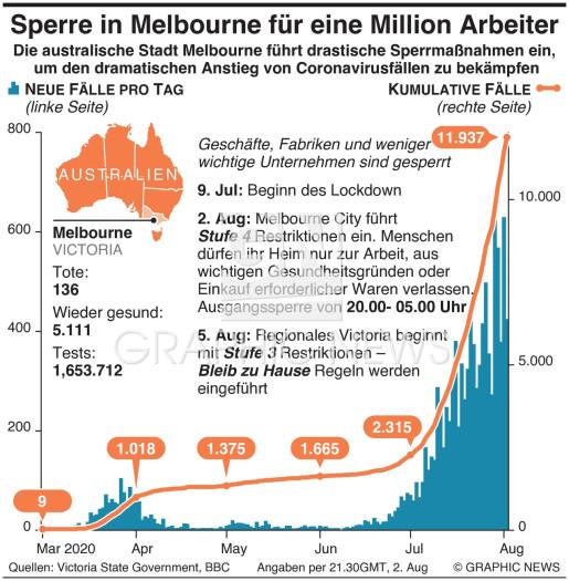 Melbourne verhängt Sperre für 1 Million Arbeiter infographic
