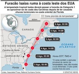 METEOROLOGIA: Tempestade tropical Isaías infographic