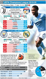 FUSSBALL: Champions League Last 16, Rückspiel, 7. Aug infographic