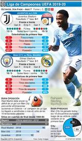 SOCCER: Octavos de la Liga de Campeones, 2da fase, ago 7 infographic