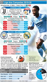 FUTEBOL: Liga dos Campeões, Oitavos-final, 2ª mão, 7 Ago infographic