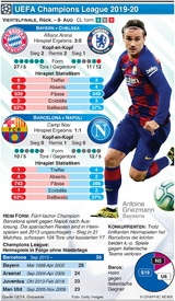 FUSSBALL: Champions League Last 16, 2nd leg, 8. Aug infographic