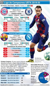 SOCCER: Octavos de la Liga de Campeones, 2da fase, ago 8 infographic