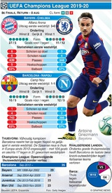 VOETBAL: Champions League 8e finale, return, 8 aug infographic