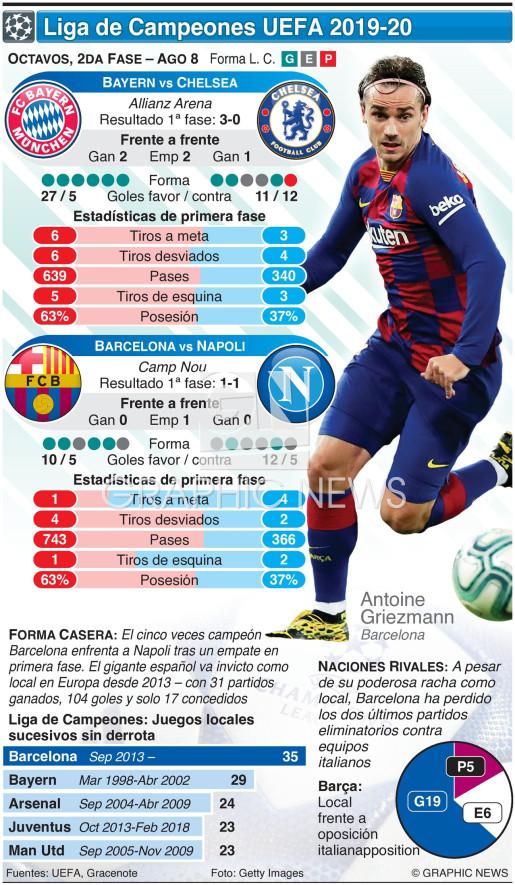 Octavos de la Liga de Campeones, 2da fase, ago 8 infographic
