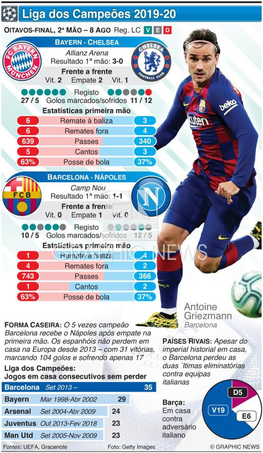 Liga dos Campeões, oitavos-final, 2ª mão, 8 Ago infographic