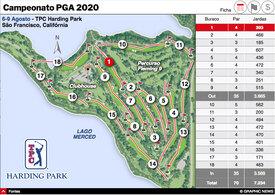 GOLFE: Campeonato PGA interactivo infographic