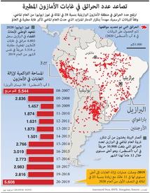 بيئة: تصاعد عدد الحرائق في غابات الأمازون المطيرة infographic