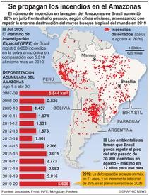 AMBIENTE: Aumento de incendios forestales en el Amazonas infographic