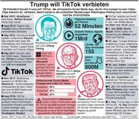 WIRTSCHAFT: Trump will TikTok verbieten infographic