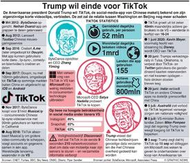 BUSINESS: Trump stuurt aan op einde TikTok infographic
