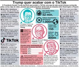 NEGOCIOS: Trump quer acabar com o TikTok infographic