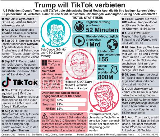 Trump will TikTok verbieten infographic