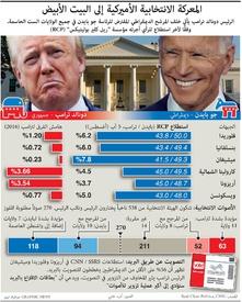 الانتخابات الأميركية: المعركة الانتخابية الأميركية إلى البيت الأبيض infographic