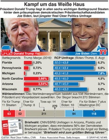 U.S. WAHL: Trump-Biden Battlegrounds infographic