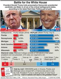 U.S. ELECTION: Trump-Biden battlegrounds infographic