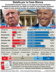 ELECCIÓN EN EUA: Trump-Biden en estados decisivos  infographic