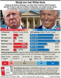 VERKIEZINGEN VS: Strijdperken Trump-Biden infographic
