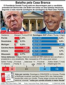 ELEIÇÕES NOS EUA: Campos de batalha Trump-Biden infographic