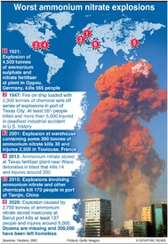 ACCIDENTS: Deadliest ammonium nitrate explosions infographic