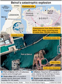 DISASTER: Aftermath of Beirut blast infographic