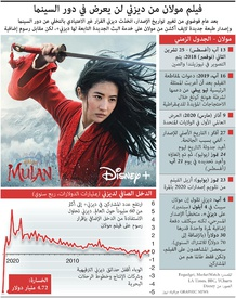 ترفيه: فيلم مولان من ديزني لن يعرض في دور السينما infographic