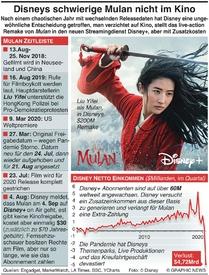 UNTERHALTUNG: Disneys schwierige Mulan nicht im Kino infographic