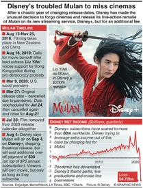 ENTERTAINMENT: Disney's troubled Mulan to miss cinemas infographic
