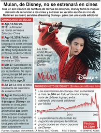 ENTRETENIMIENTO: Disney no estrenará Mulan en cines infographic