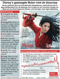 ENTERTAINMENT: Disney's geplaagde Mulan mist de bioscoop infographic