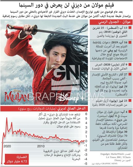فيلم مولان من ديزني لن يعرض في دور السينما infographic