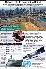 DISASTER: Beirut relief effort infographic