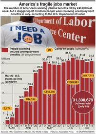 BUSINESS: U.S. jobs market infographic