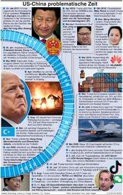 POLITIK: U.S.-China mühsame Zeiten infographic