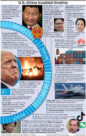 POLITICS: U.S.-China troubled timeline infographic