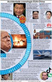 POLÍTICA: Accidentada cronología EUA--China infographic