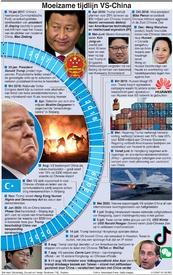POLITIEK: Moeizame tijdlijn VS-China infographic