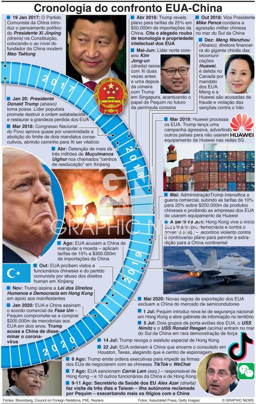 Cronologia do confronto EUA-China infographic