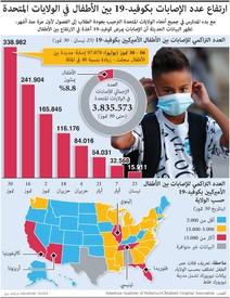 صحة: ارتفاع عدد الإصابات بكوفيد بين الأطفال في الولايات المتحدة infographic
