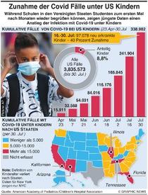 GESUNDHEIT: Coronavirus Fälle unter US Kindern infographic