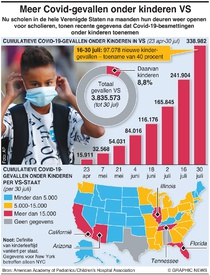 GEZONDHEID: Coronagevallen onder kinderen in VS infographic