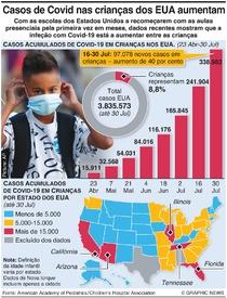 SAÚDE: Casos de coronavírus nas crianças dos EUA infographic