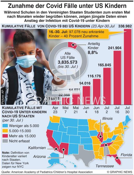 Coronavirus Fälle unter US Kindern infographic