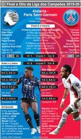 FUTEBOL: Liga dos Campeões, antevisão dos quartos de final – Atalanta - PSG infographic