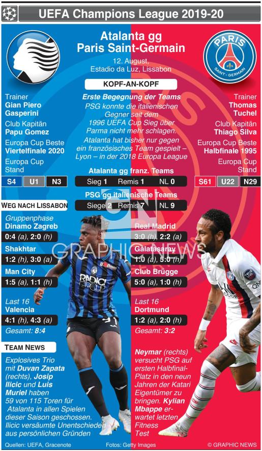 Champions League Viertelfinale Vorschau – Atalanta v PSG infographic